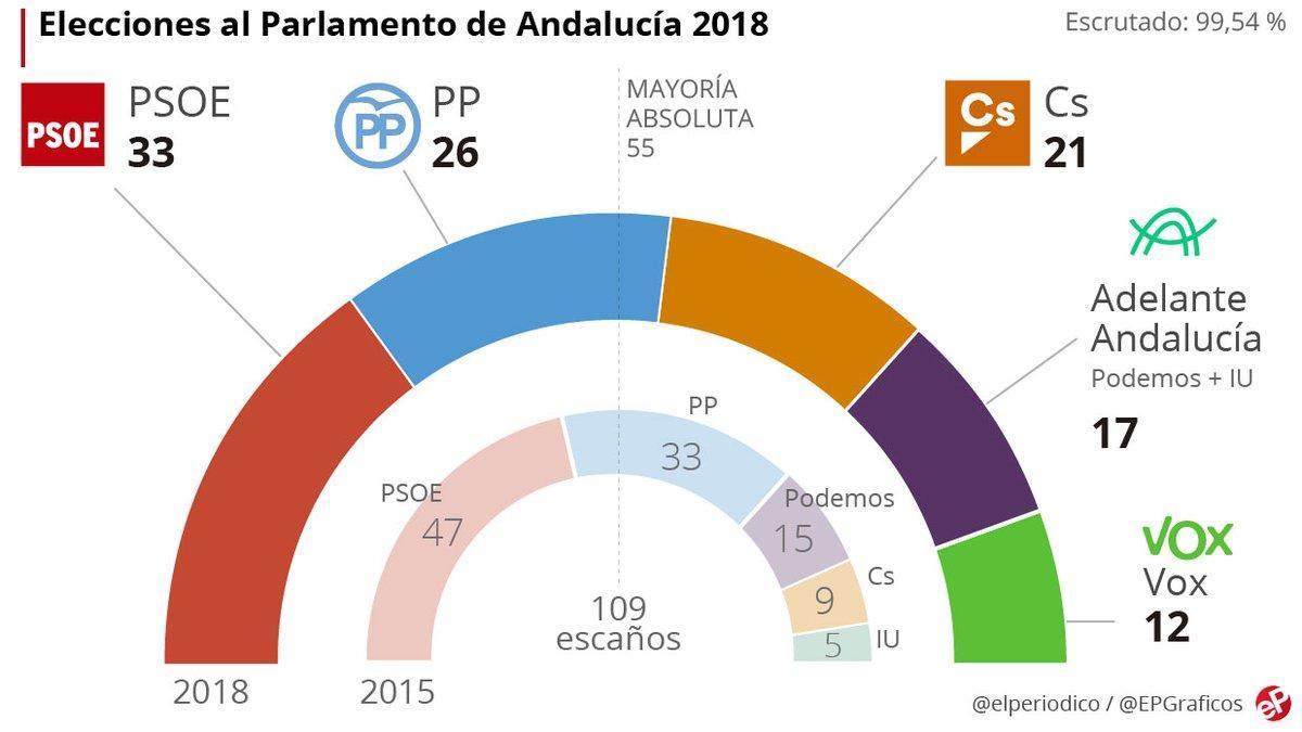 Los intereses partidistas pueden eternizar la negociación en Andalucía