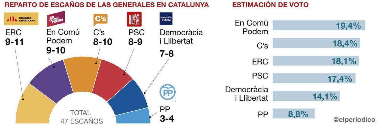 La encuesta preelectoral del 20-D de EL PERIÓDICO, en abierto y al completo