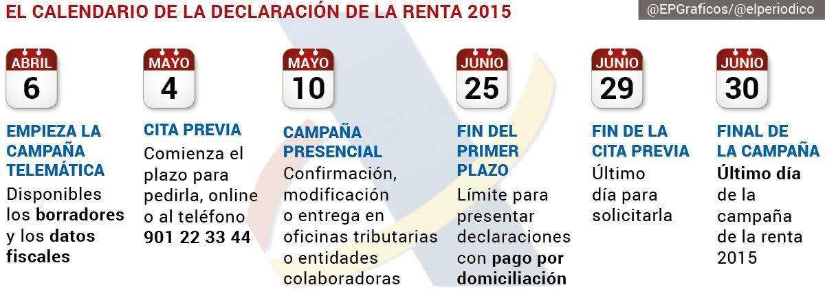 Calendario de la declaración de la renta en el 2016, correspondiente a los ingresos obtenidos el año2015.