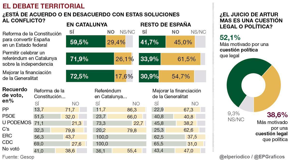 Referéndum: apoyo del 71,9% en Catalunya y rechazo del 61,5% en el resto de España