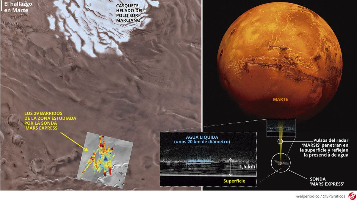 Gráfico | Lago de agua líquida en Marte