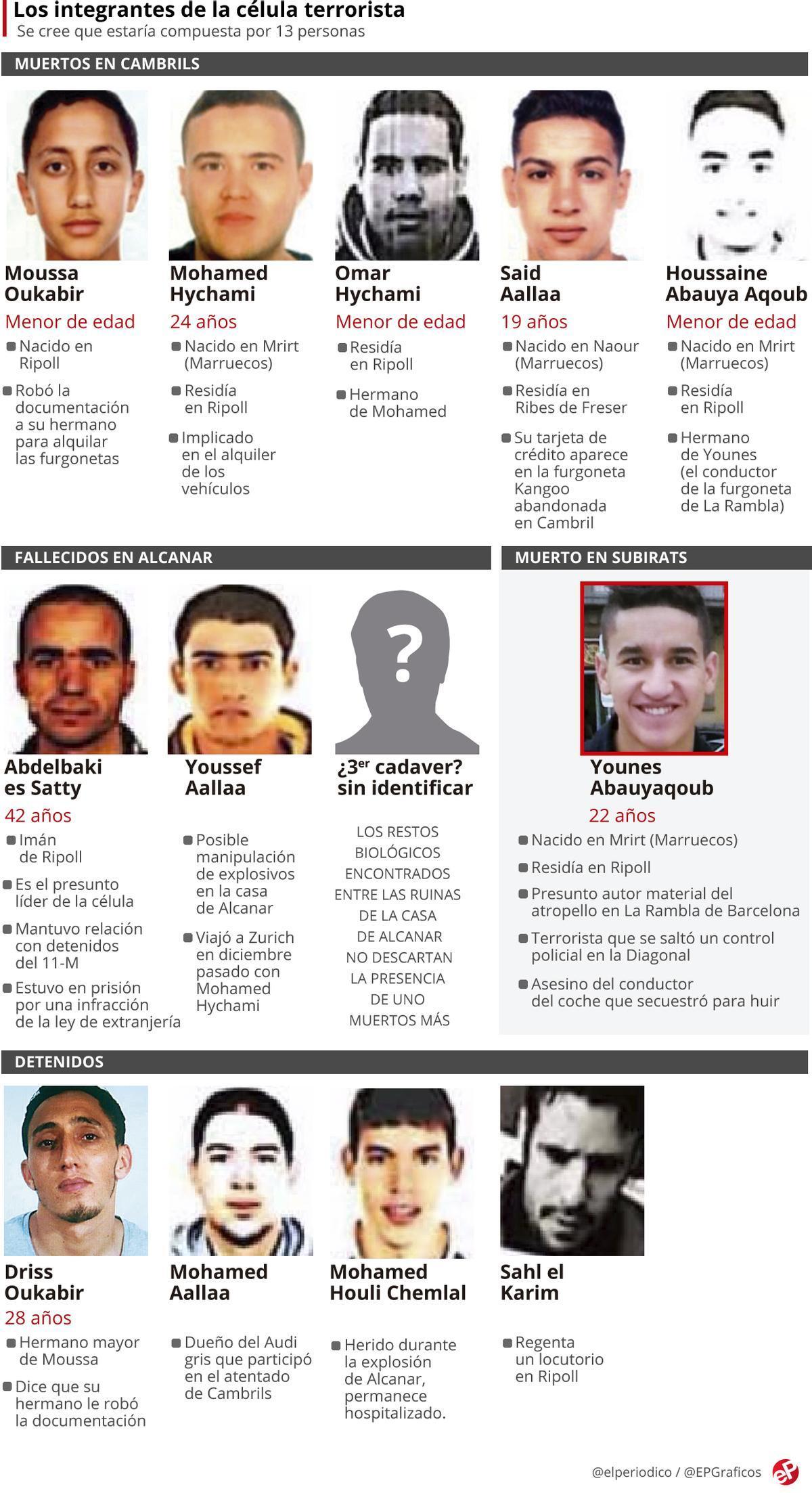 Los 12 terroristas de Barcelona y Cambrils