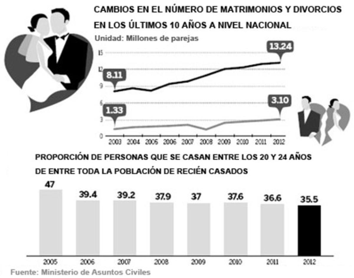 Gráfico sobre los cambios en el número de matrimonios y divorcios en China.