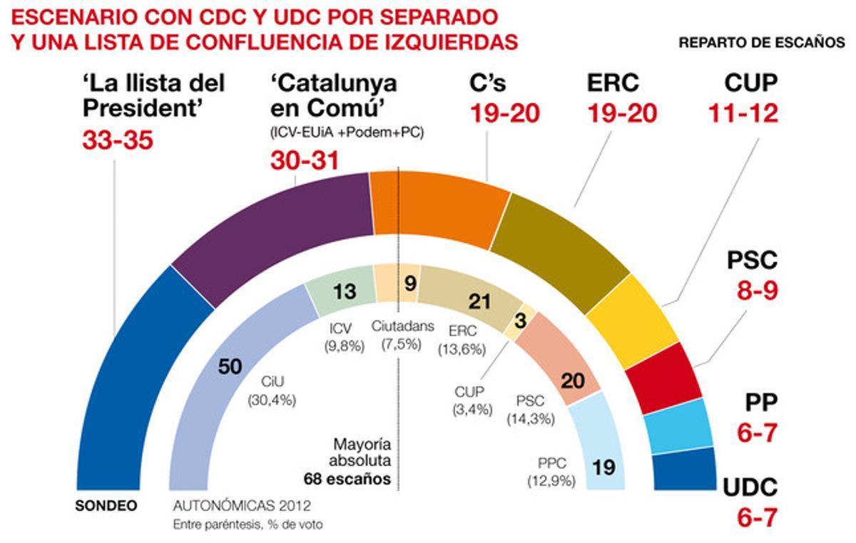 El sondeo de Catalunya del GESOP para EL PERIÓDICO.