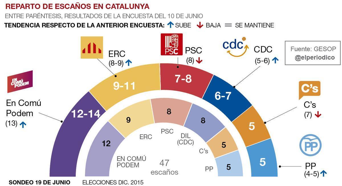 En Comú Podem se afianza pero ERC le recorta un tercio la ventaja