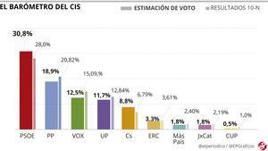 El CIS redueix l'avantatge del PSOE sobre el PP a 11,9 punts i ressitua Vox com a tercera força
