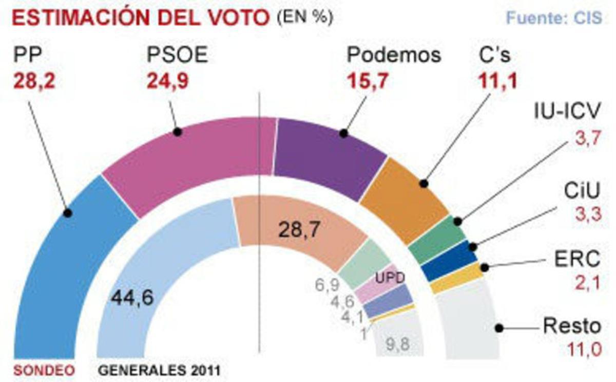 Gráfico de intención de voto según el barómetro del CIS.