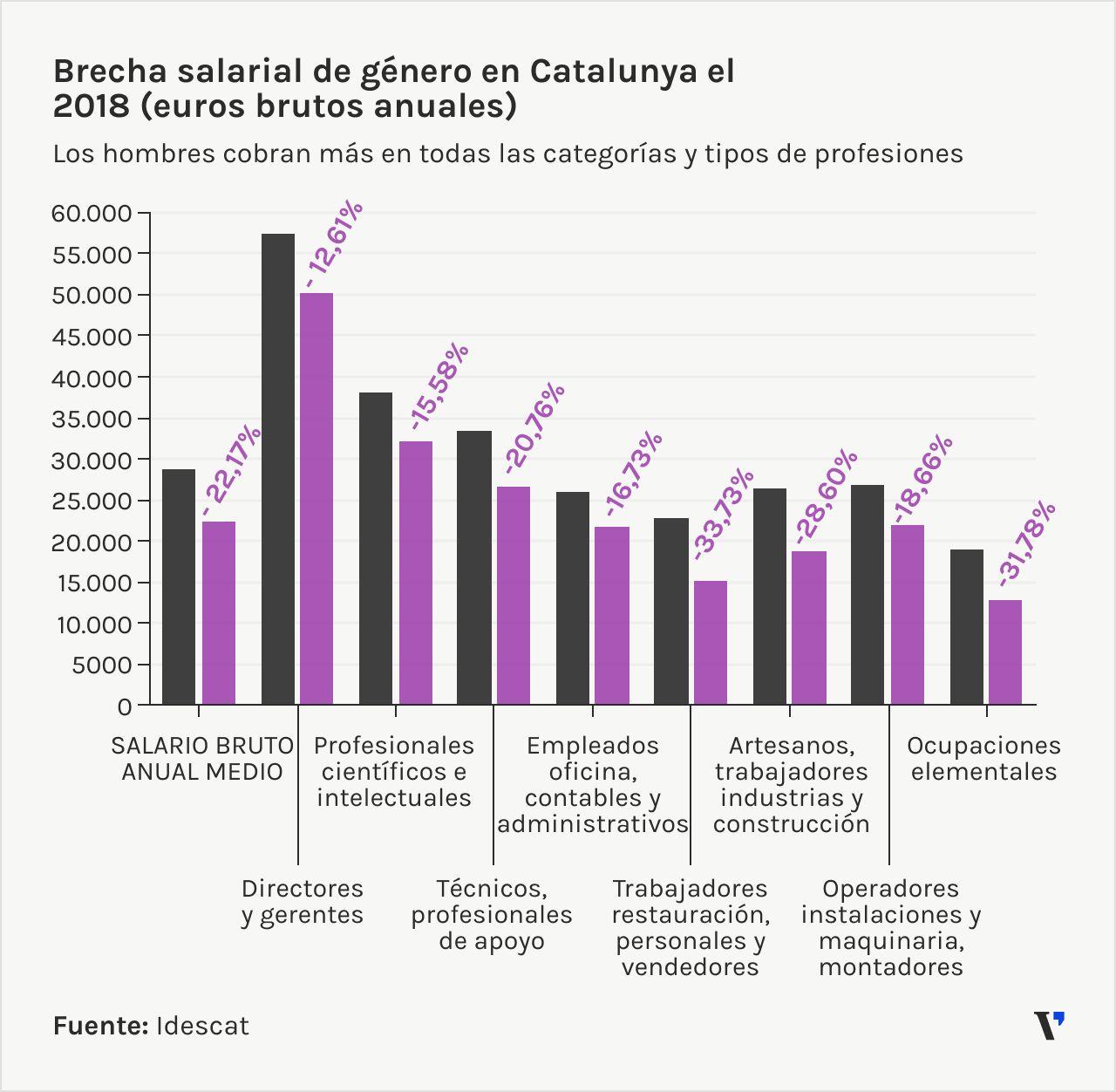 Brecha salarial en Catalunya