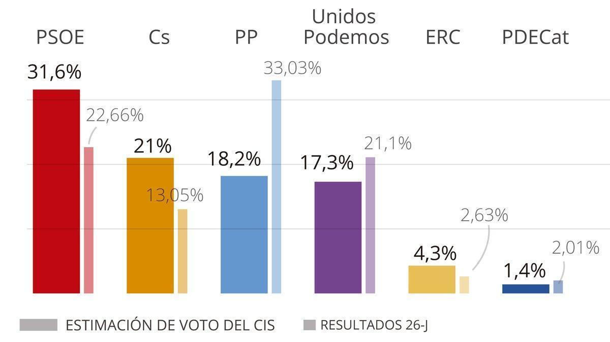 Casado se hunde en el CIS y el PP responde con burlas a la encuesta y ataques a Sánchez