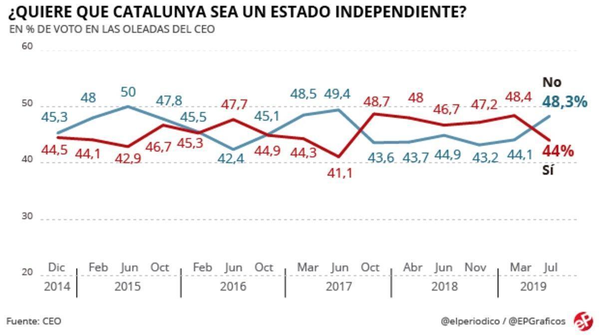 Encuesta CEO: El 'no' a la independencia de Catalunya supera al 'sí' por cuatro puntos