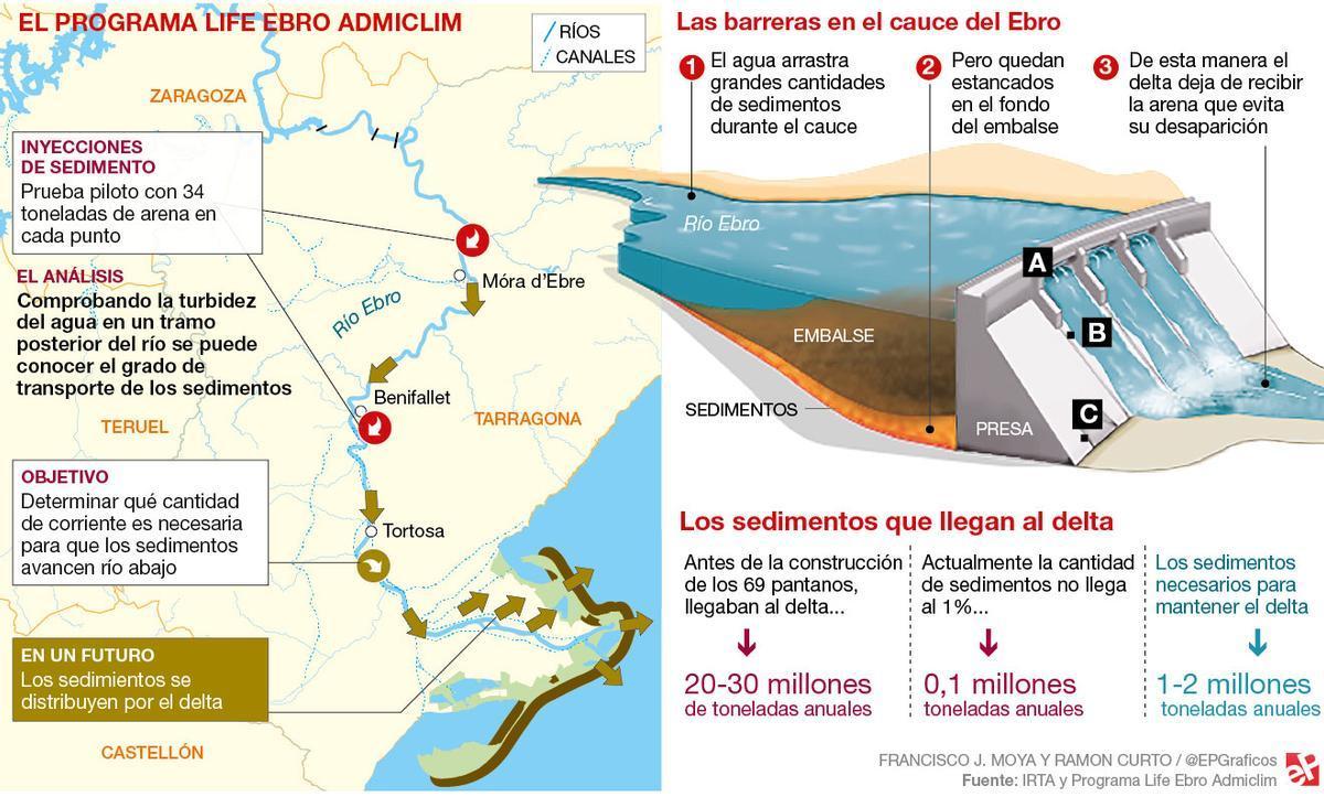 El delta del Ebro necesita dos millones de toneladas anuales de sedimentos