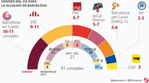 El CIS dona una victòria per la mínima a Colau a Barcelona