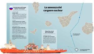 Carguero nuclear.