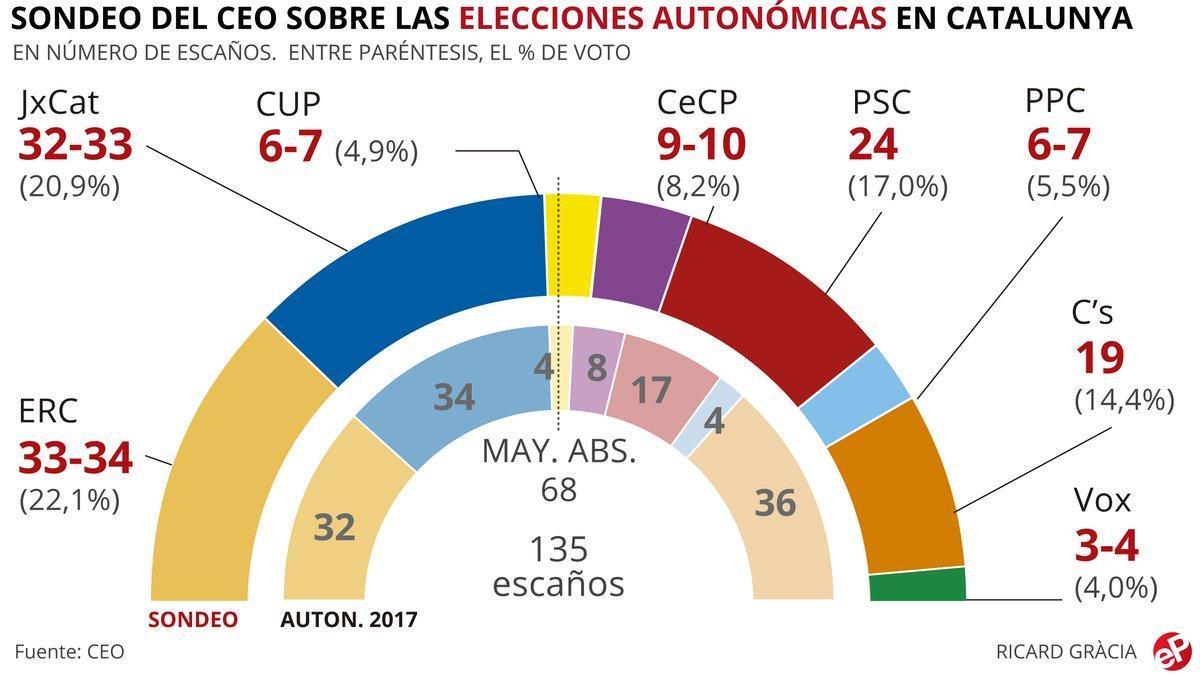 Més de la meitat dels catalans rebutja la independència de Catalunya