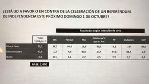 El 52% de los catalanes apoyan el referéndum y el 43% lo rechazan, según una encuesta de La Sexta