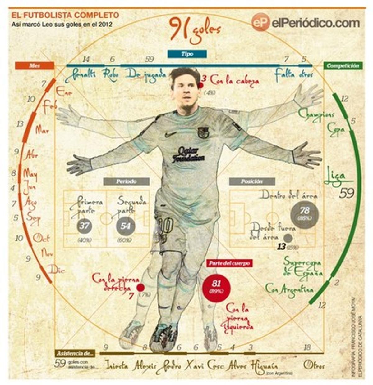 Infografía con los 91 goles de Leo Messi.