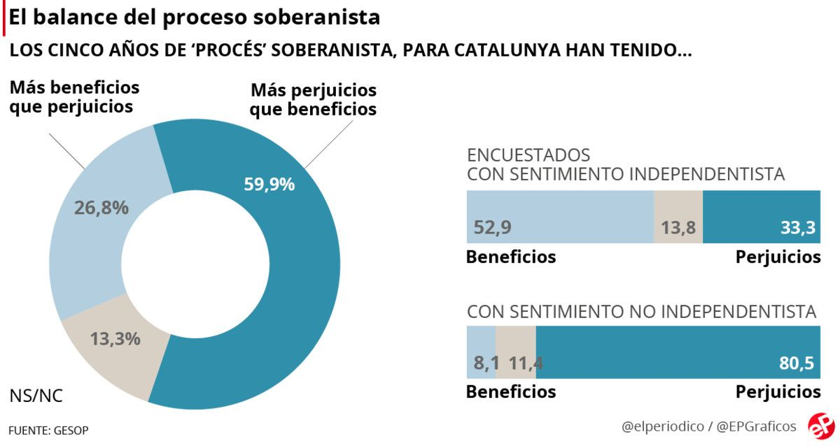 El 60% de los catalanes consideran que el 'procés' ha sido perjudicial