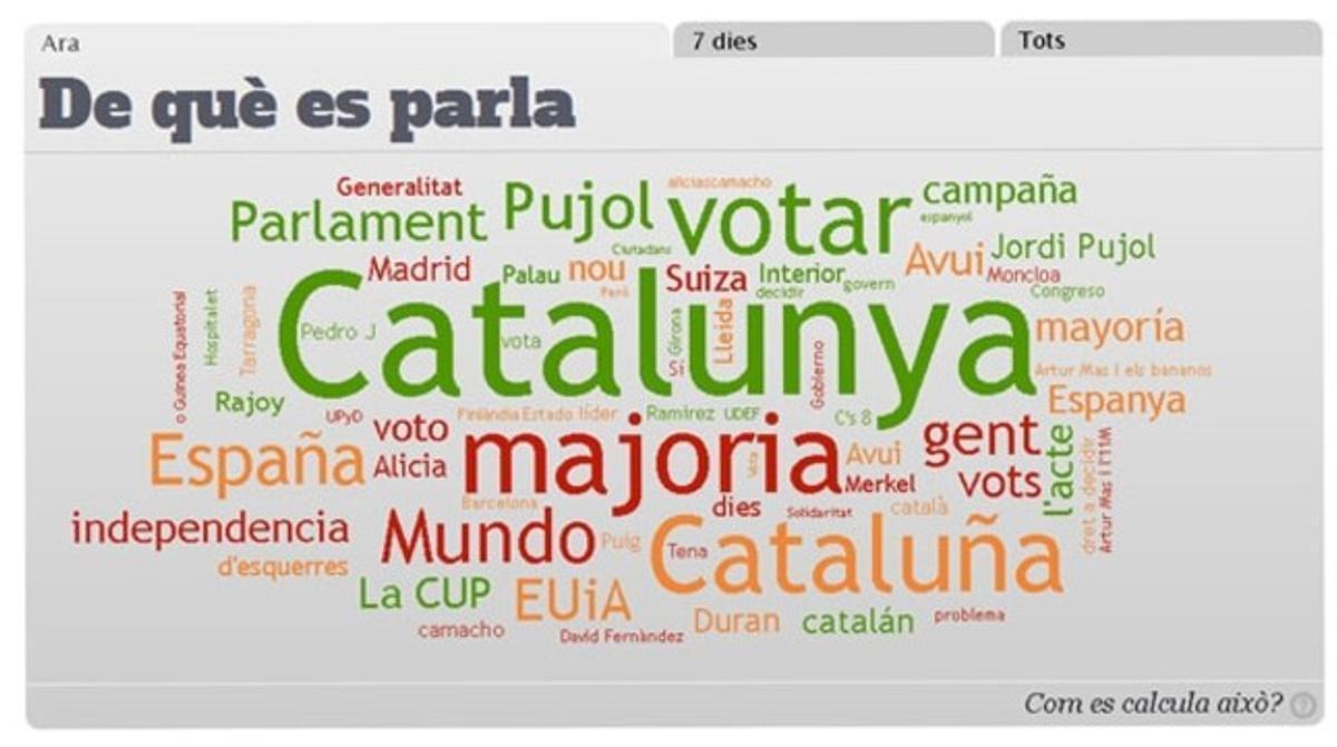 Las palabras que más se repiten sobre las elecciones de Catalunya