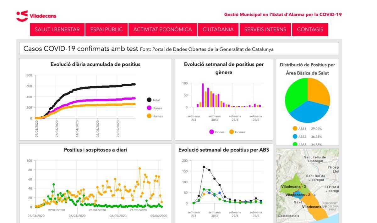 Datos sobre contagiados por coronavirus en el portal municipal de VIladecans