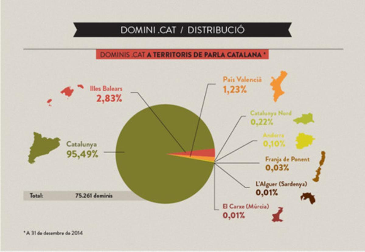 Evolución del dominio .cat de internet, según datos de la Fundació puntCAT