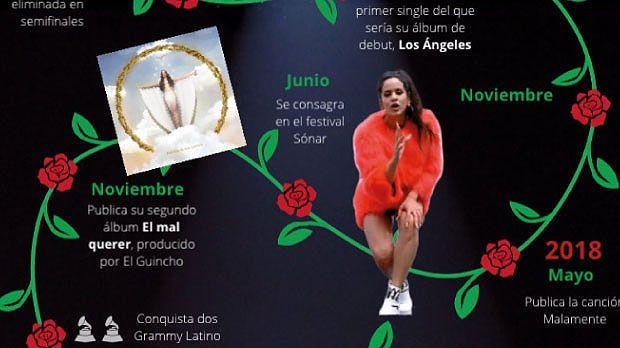 Rosalía: el gráfico de su carrera artística desde el 2008