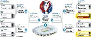 Cuadro de la Eurocopa 2016