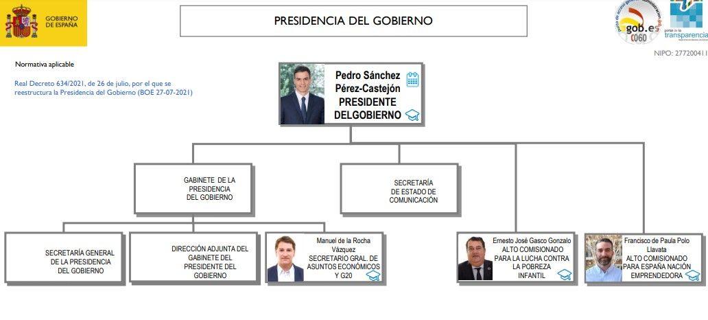 Nuevo organigrama de la Presidencia del Gobierno (a 27 de julio de 2021)