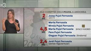 El dinero en Andorra, según TV-3.