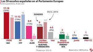El PSOE ganaría en las europeas y Puigdemont obtendría escaño, según el barómetro del CIS