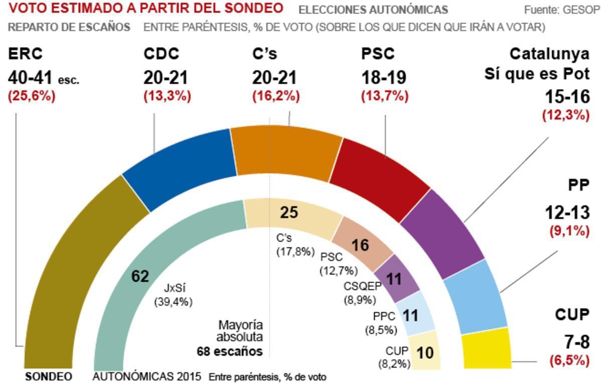 ¿Cuántos votantes de Junts pel Sí el 27-S votarían ahora al PP o a Ciutadans?