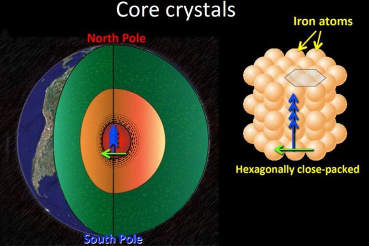 El núcleo interno de la Tierra está desestabilizado