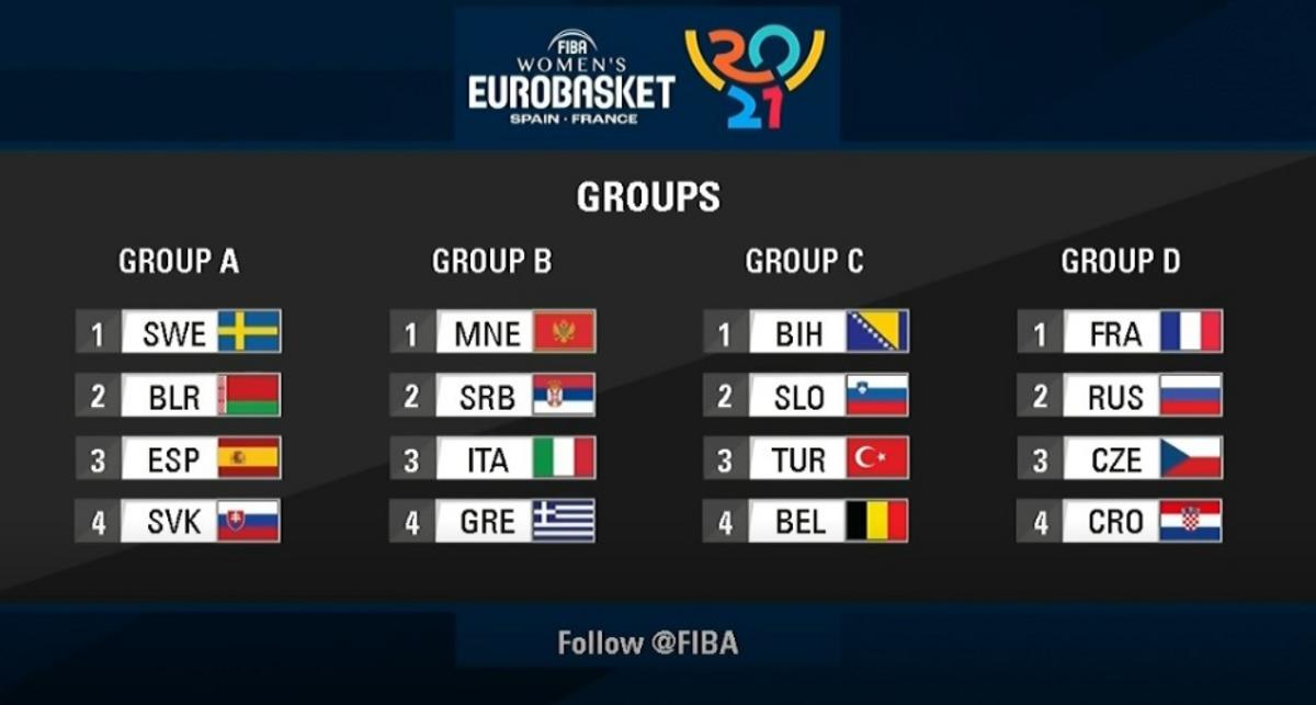 Así han quedado los grupos del Eurobasket 2021