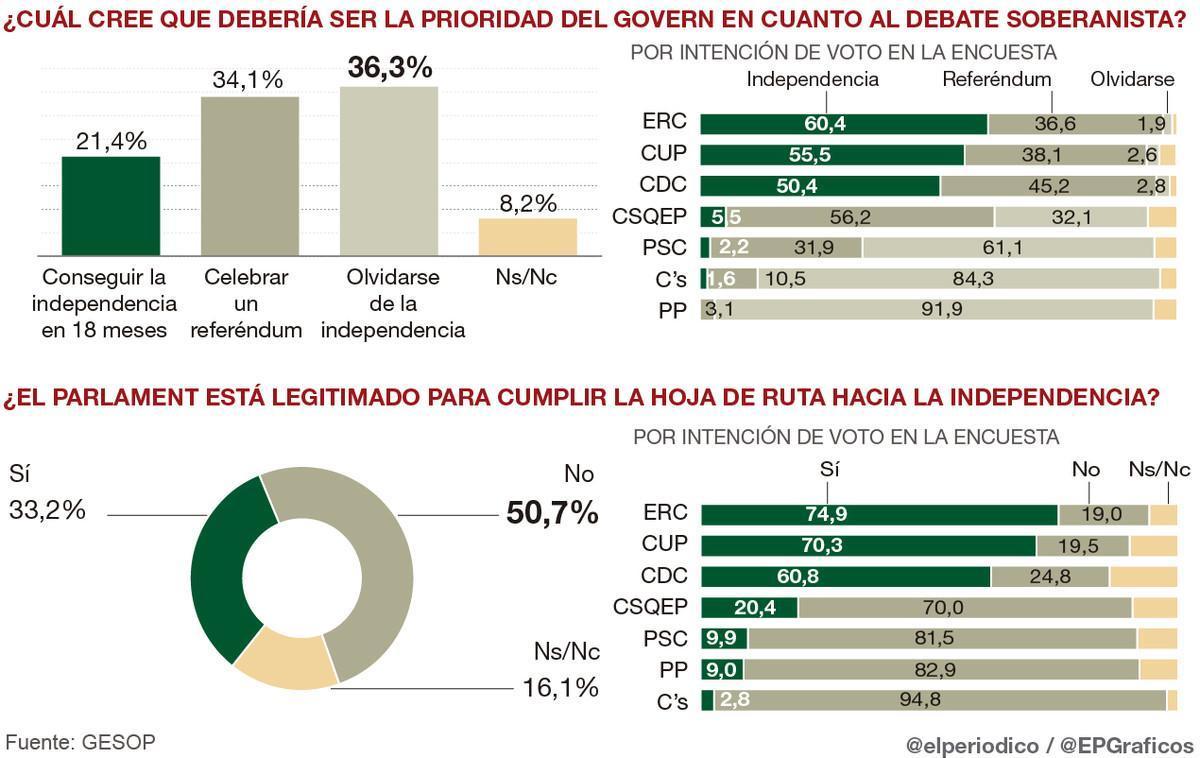 Solo el 21% de catalanes avalan la hoja de ruta hacia la independencia de JxSí y la CUP