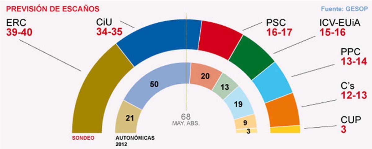 El barómetro de Catalunya de EL PERIÓDICO, en abierto al completo