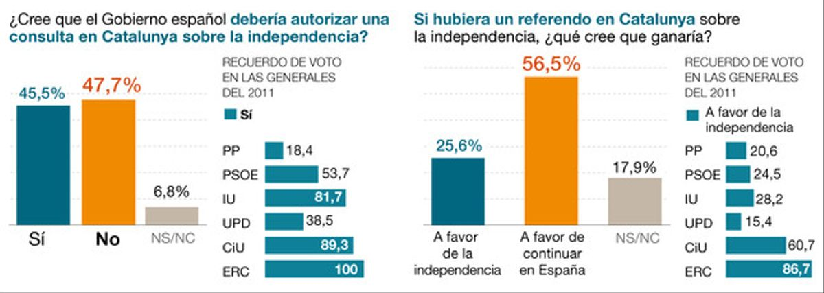 Crece el rechazo en España al derecho a decidir de Catalunya