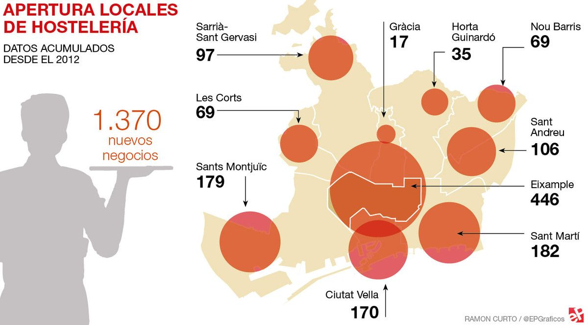 Barcelona suma 7.809 traspasos de bares y restaurantes y 1.370 aperturas en 5 años