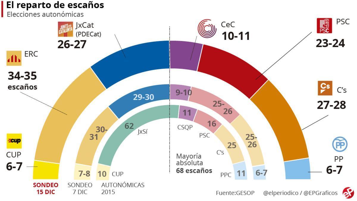 Encuesta elecciones Catalunya: ERC se despega y Puigdemont pierde fuelle