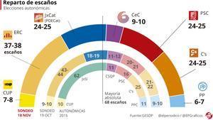 Encuesta elecciones Catalunya: Puigdemont recorta distancias con Junqueras a un mes del 21-D