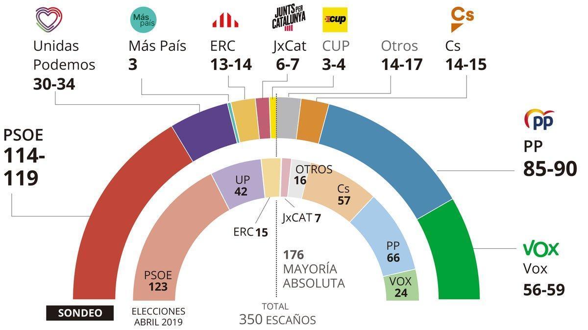 Sondeos de las elecciones generales de noviembre 2019: últimas encuestas