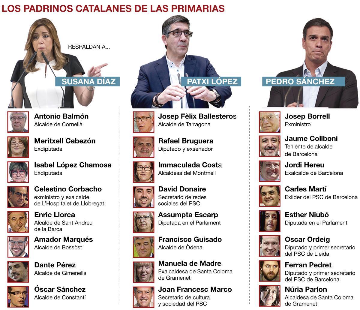 Catalunya, territorio 'sanchista'