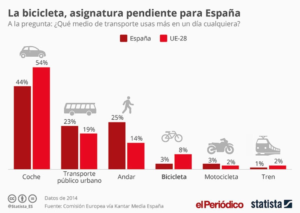 Análisis de la movilidad en Europa, segúnStatista.