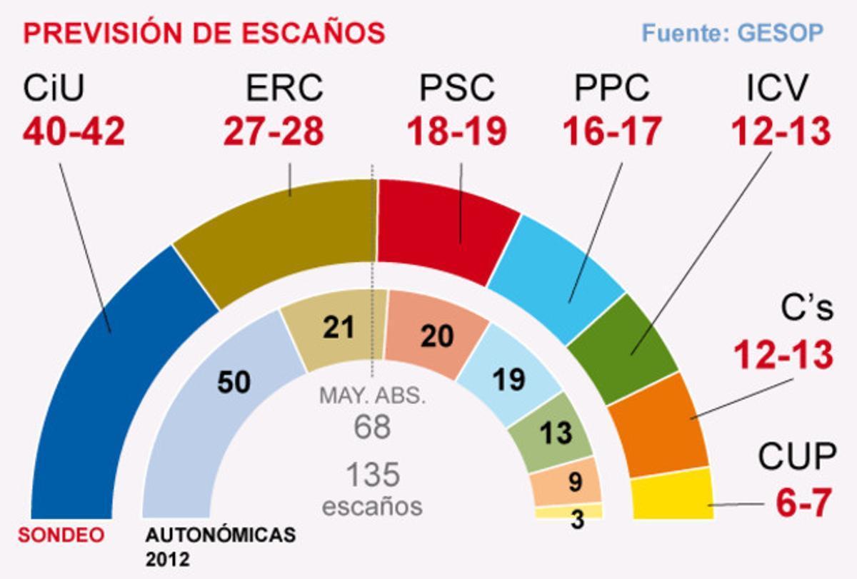 El barómetro político de invierno de Catalunya de GESOP para EL PERIÓDICO.