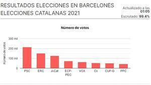 El PSC s'imposa a tots els municipis del Barcelonès, on Ciutadans s'enfonsa