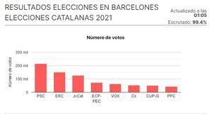 Resultados de las elecciones catalanas del 2021 en el Barcelonès.