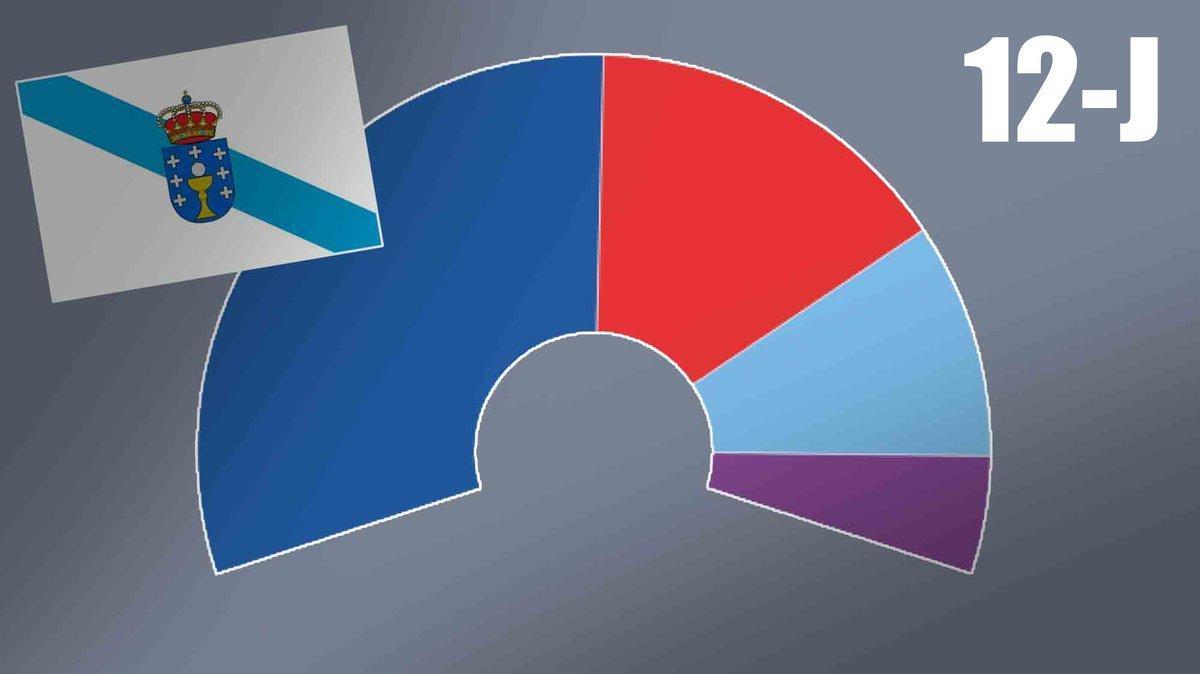 Así están las encuestas de las elecciones en Galicia 2020