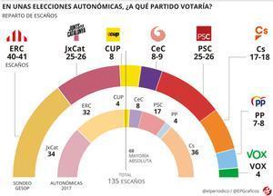 ERC guanyaria les eleccions folgadament i podria triar entre JxCat o l'esquerra
