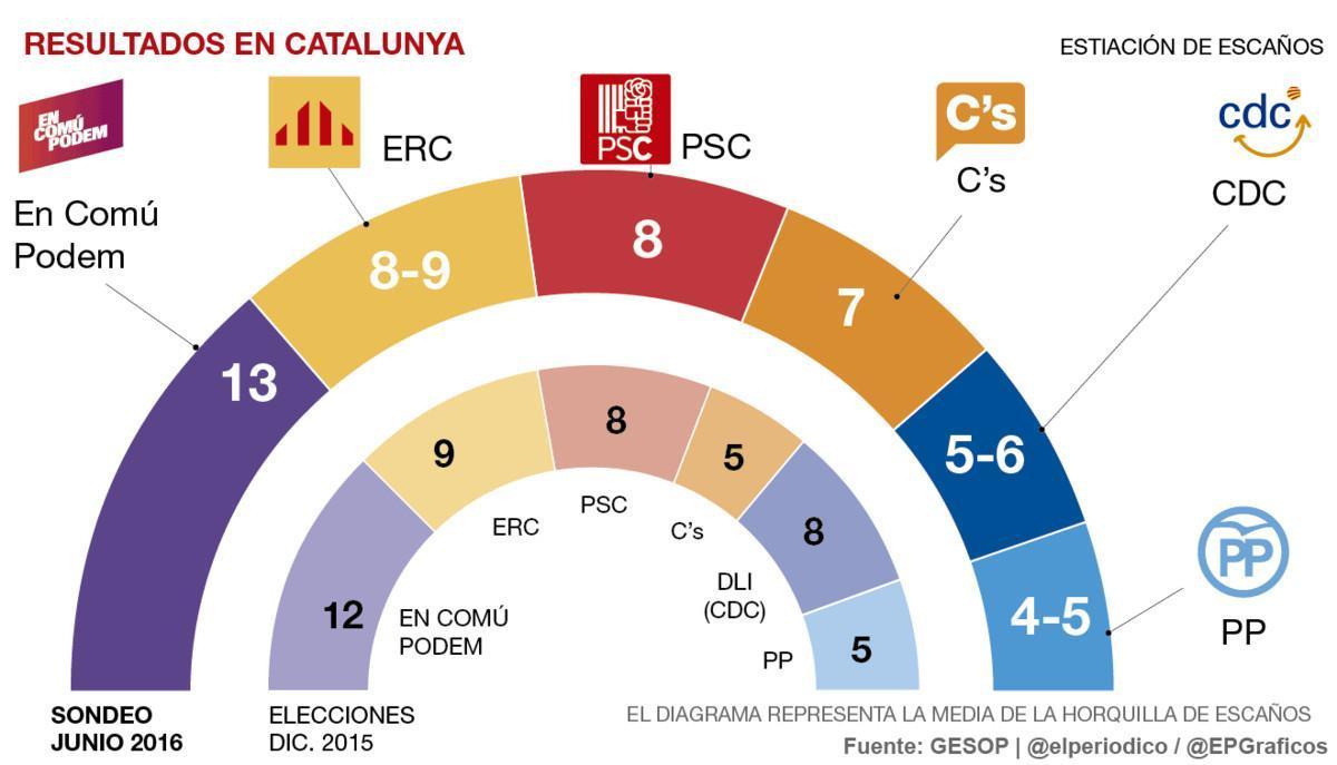 En Comú Podem repetirá victoria en Catalunya y Ciudadanos superará a una CDC en caída libre