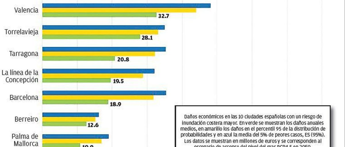 Daños debido al aumento del nivel del mar (en millones de euros)