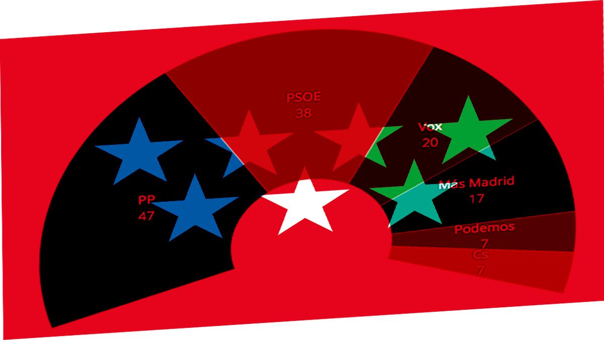 ¿Quién ha ganado las elecciones en la Comunidad de Madrid 2021?  Así ha quedado el escrutinio