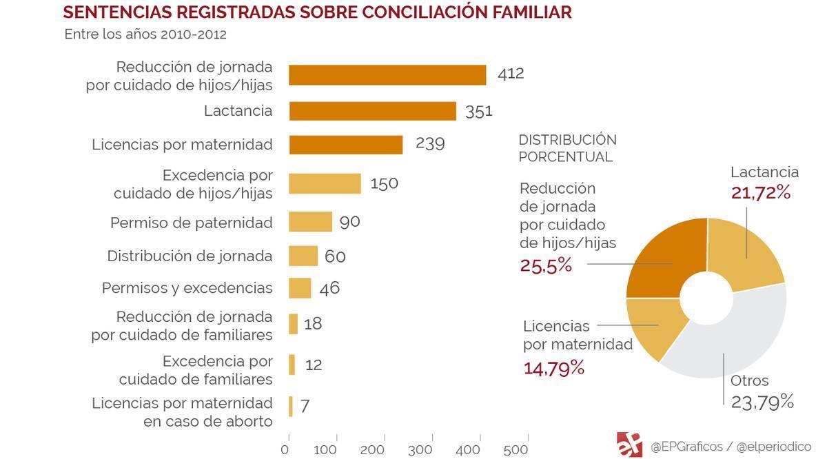 Sentencias sobre conciliación familiar (2010-2012)